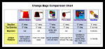 Change Bags Comparision Chart